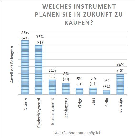 Statistik Kauf Musikinstrument 2019